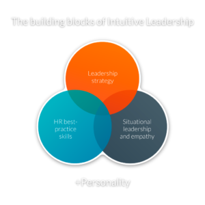 Building blocks of intuitive leadership